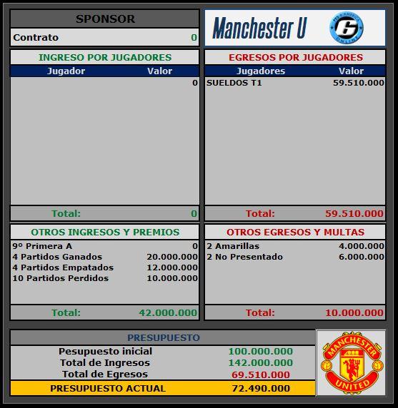 Presupuesto Manchester United Manche11