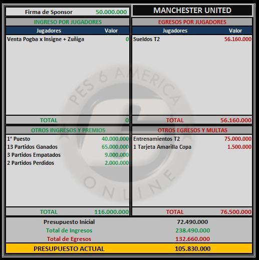 Presupuesto Manchester United Manche12
