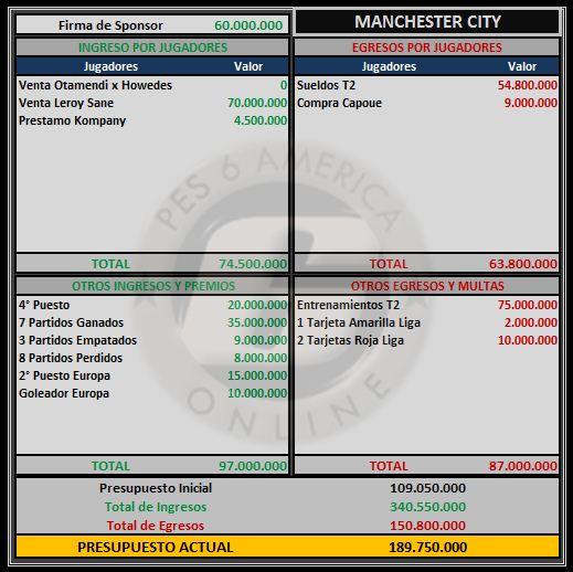 Presupuesto Manchester City Manche13