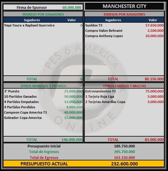 Presupuesto Manchester City Manche17