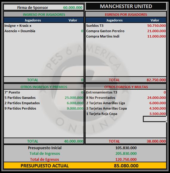 Presupuesto Manchester United Manche18