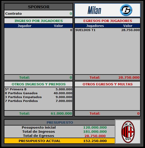 Presupuesto Milan Milan10