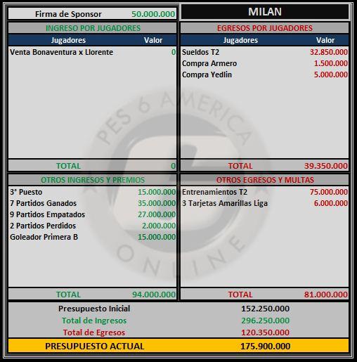 Presupuesto Milan Milan12