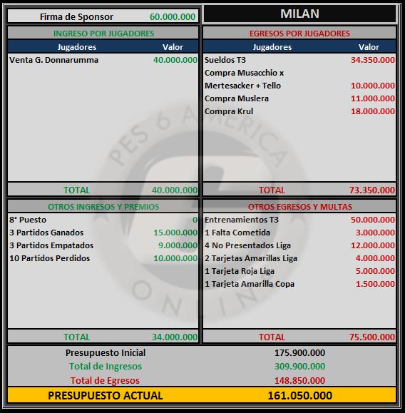Presupuesto Milan Milan14