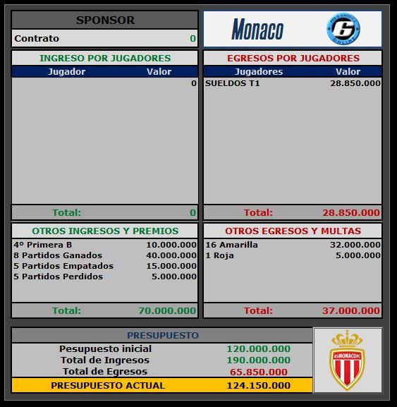 Presupuesto Monaco Monaco10