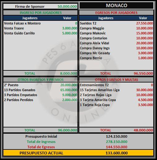 Presupuesto Monaco Monaco11