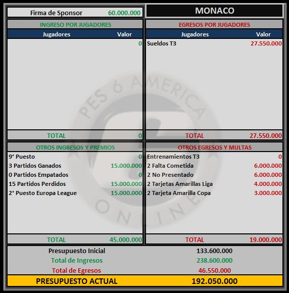 Presupuesto Monaco Monaco14