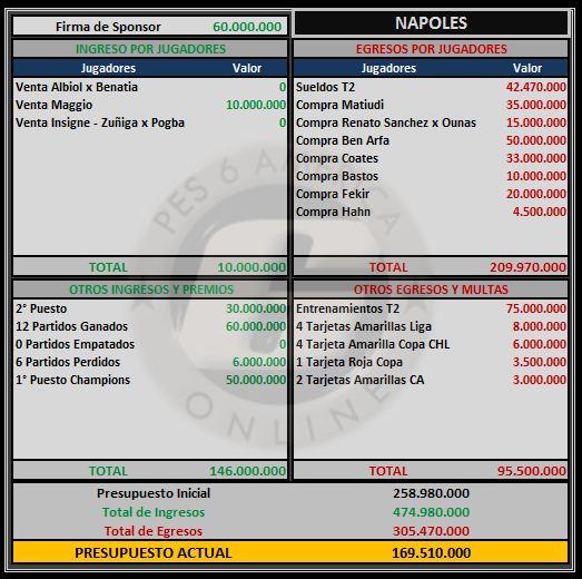 Presupuesto Napoles Napole12