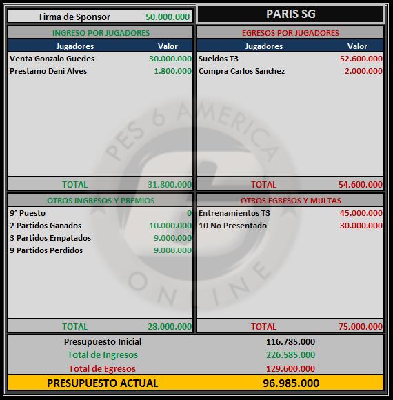 Presupuesto Paris SG Paris10