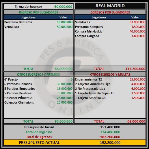 Presupuesto Real Madrid Real_m11