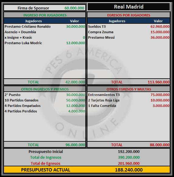 Presupuesto Real Madrid Real_m13