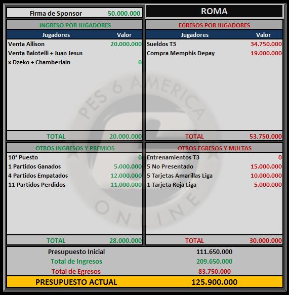 Presupuesto Roma Rom10
