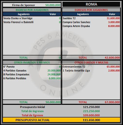Presupuesto Roma Roma11