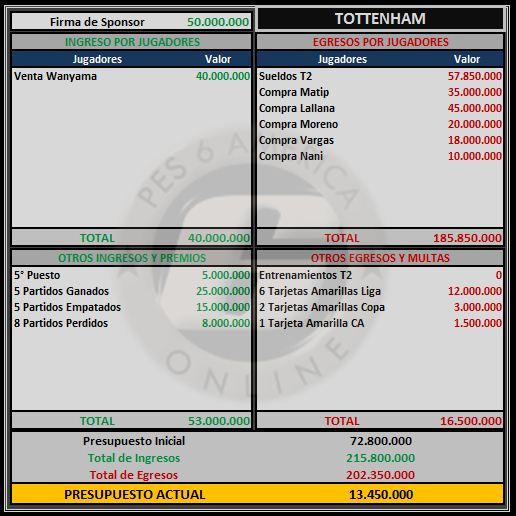 Presupuesto Tottenham Totten11