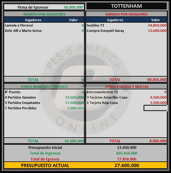 Presupuesto Tottenham Totten13