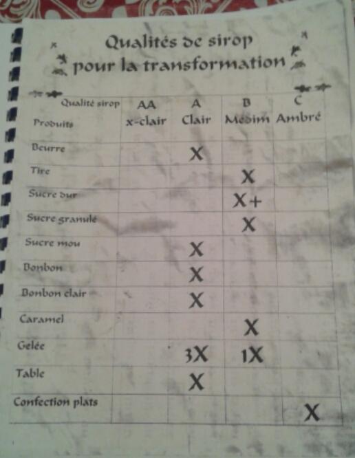 Qualitée de sirop pour la transformation Produi10