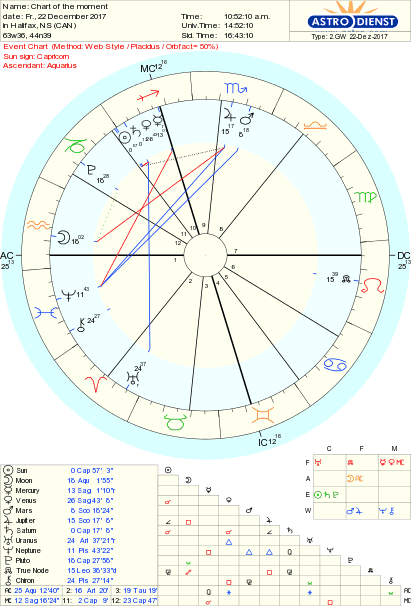 Tropical Western Astrology  Cotmaq10