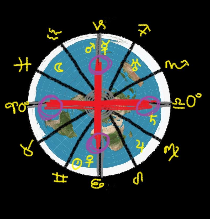 Tropical Western Astrology  Cross10