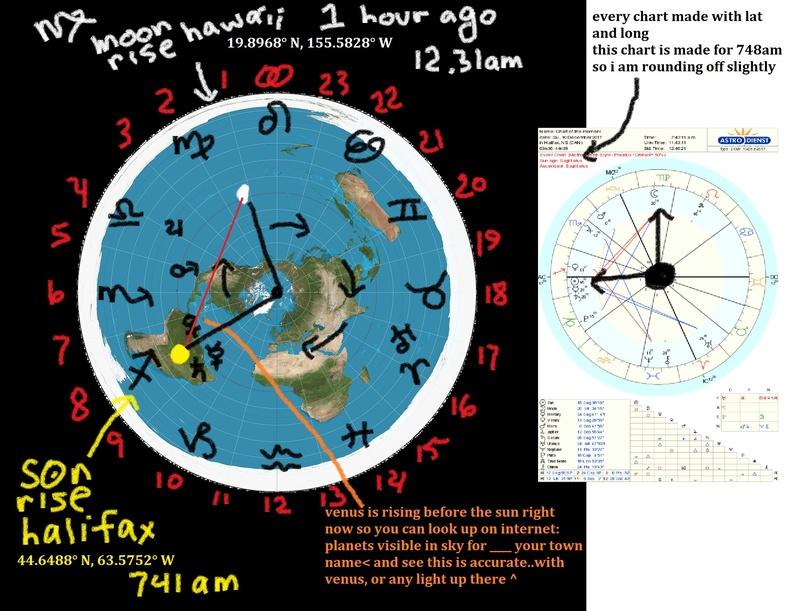 Tropical Western Astrology  Dec10210