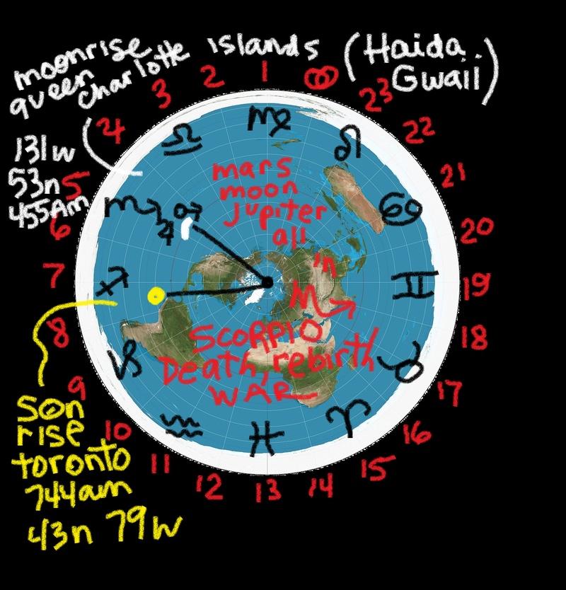 Tropical Western Astrology  Decemb10