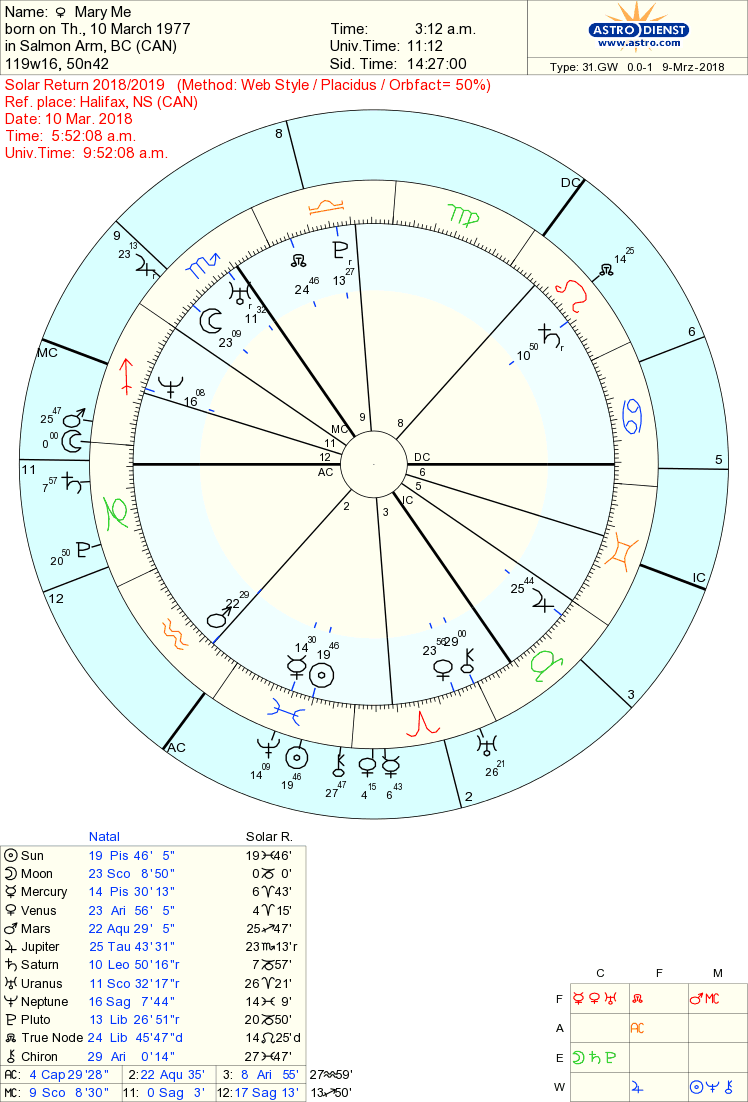 Tropical Western Astrology  - Page 2 Marysr10