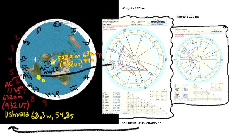 Tropical Western Astrology  Ushuai10