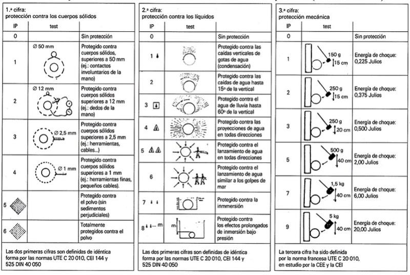 INSTALACIÓN ELÉCTRICA EN VIVIENDA Tercer10