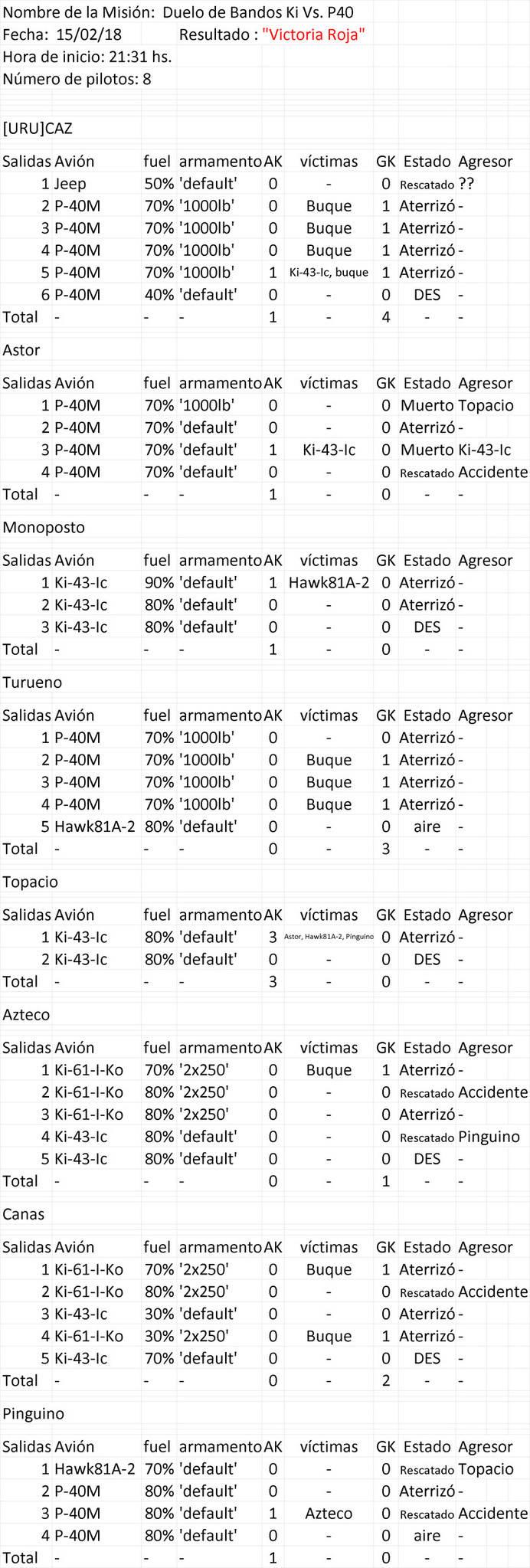 Duelo de Bandos Ki vs. P-40 Estad_11