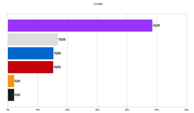 Édition spéciale - Élections municipales et régionales de décembre 2017 Rysult34