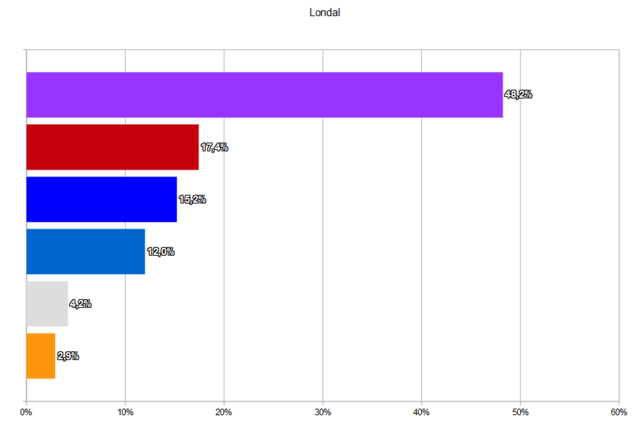 Édition spéciale - Élections municipales et régionales de décembre 2017 Rysult48