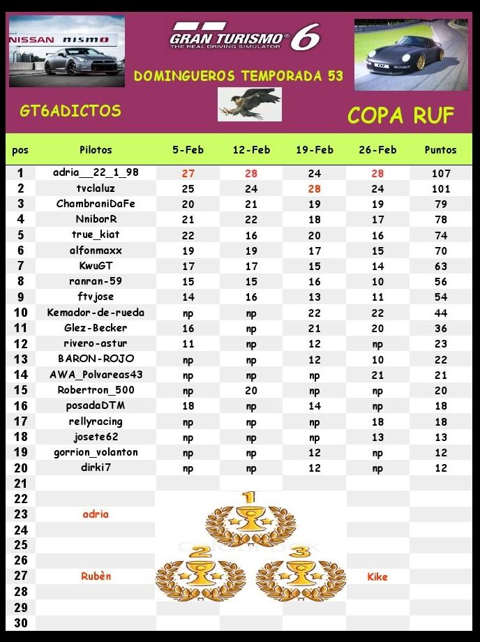 Clasificaciones 53 temporada Clasi-12