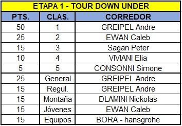 Polla Santos Tour Down Under, válida 1/38 Polla anual La Ruta del Escarabajo 2018 - Página 2 Tdu110