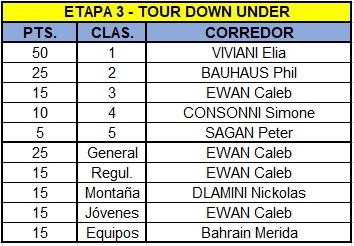 Polla Santos Tour Down Under, válida 1/38 Polla anual La Ruta del Escarabajo 2018 - Página 2 Tdu310