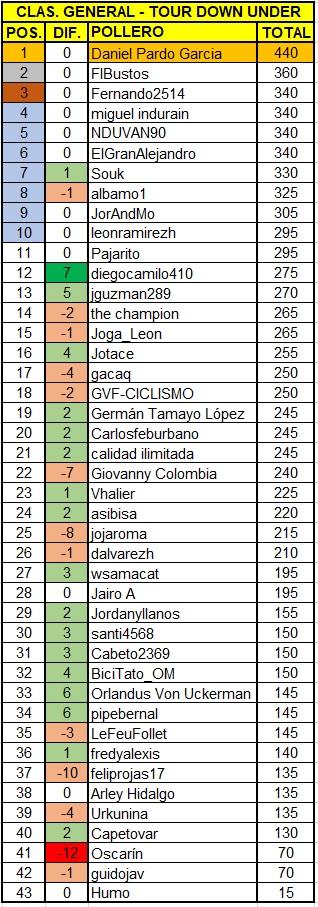 Polla Santos Tour Down Under, válida 1/38 Polla anual La Ruta del Escarabajo 2018 - Página 2 Tdu4-310