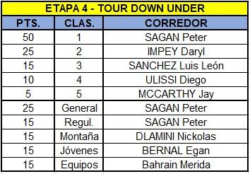Polla Santos Tour Down Under, válida 1/38 Polla anual La Ruta del Escarabajo 2018 - Página 2 Tdu410