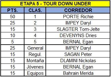 Polla Santos Tour Down Under, válida 1/38 Polla anual La Ruta del Escarabajo 2018 - Página 2 Tdu510
