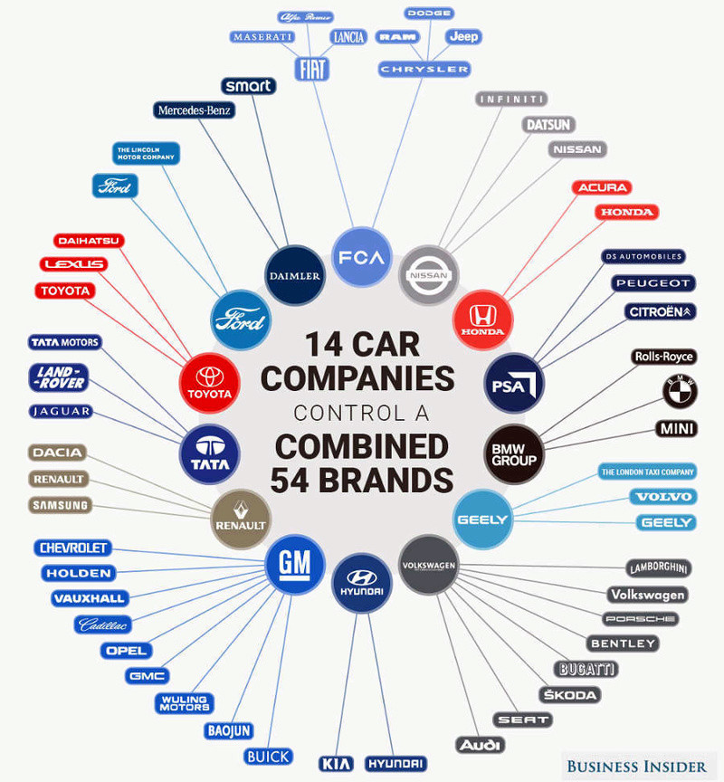 Construtores Automóveis e Marcas afiliadas - Quem é dono de quem ? ? Grupos10