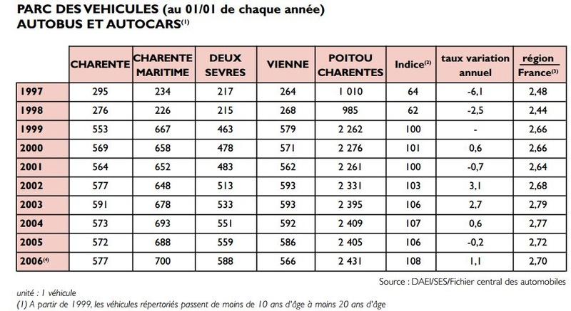 Documents sur les transports en Pays de la Loire et en Deux-Sèvres Captur62