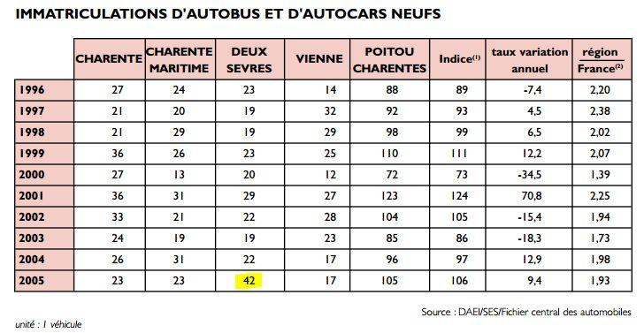 Documents sur les transports en Pays de la Loire et en Deux-Sèvres Captur63
