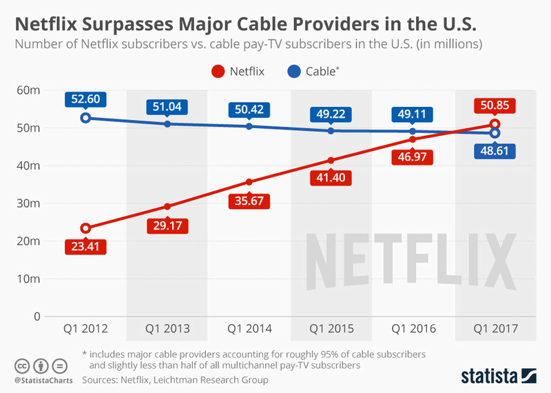 Netflix - Sistema Distribuido 1366_210