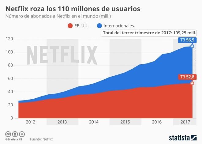 Netflix - Sistema Distribuido Netfli10