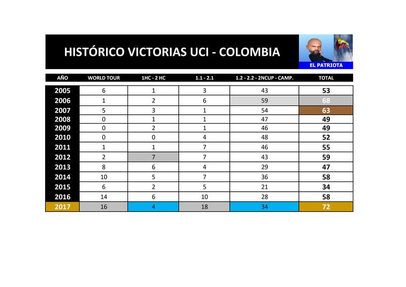 Victorias UCI Colombianas - 2017 - Página 4 Page111