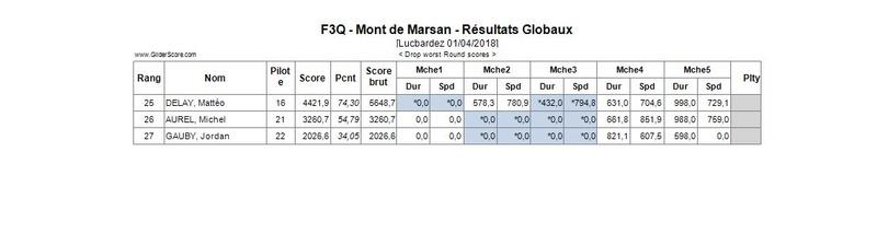 Rencontre/concours F3Q Mont de Marsan 1 et 2 avril 2018 Montde10