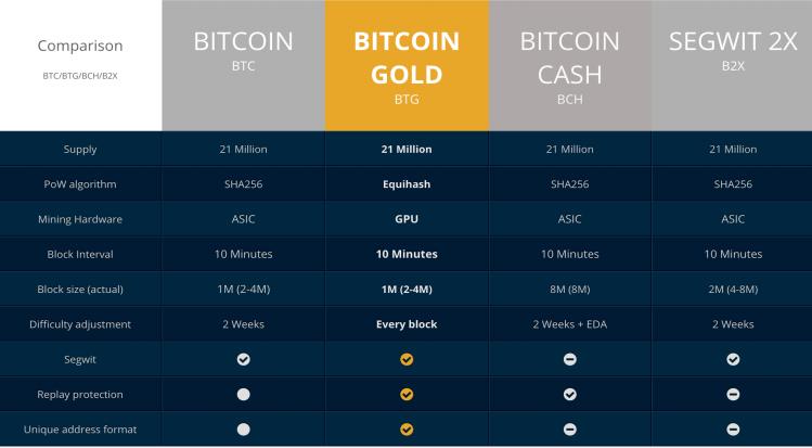 Что такое bitcoin золото? Bitcoin Gold (BTG) Qip_sh37