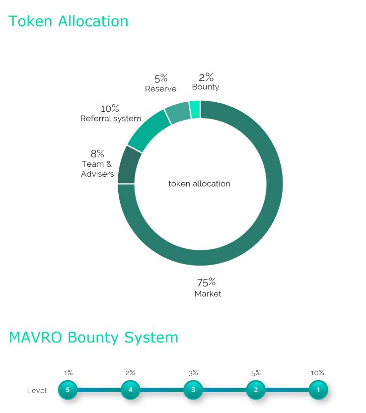МАВРО (Мavro) крептовалюта ИКО 2018 года. Qip_sh45