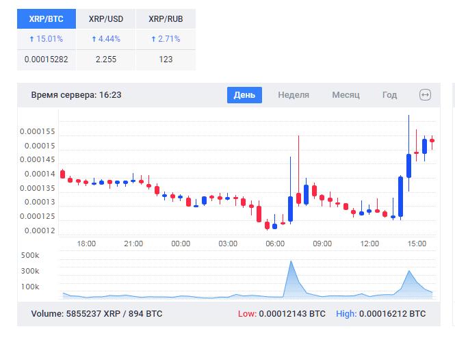 Как торговать на бирже крептовалют Bitfinex, Exmo.me, Yobit.io Qip_sh51