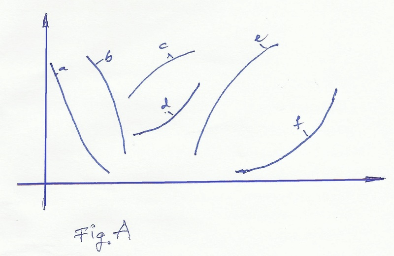 Curba de creştere a sistemelor vii Curbe_10