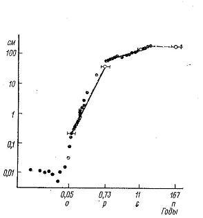 Curba de creştere a sistemelor vii F_3011