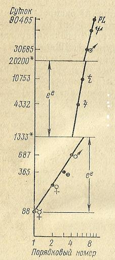Curba de creştere a sistemelor vii F_77b10