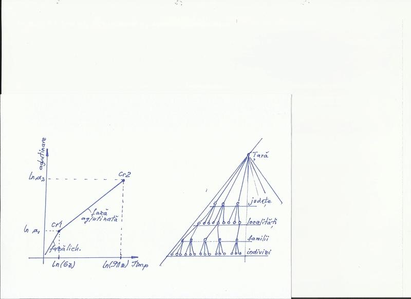 Curba de creştere a sistemelor vii Hem__p10